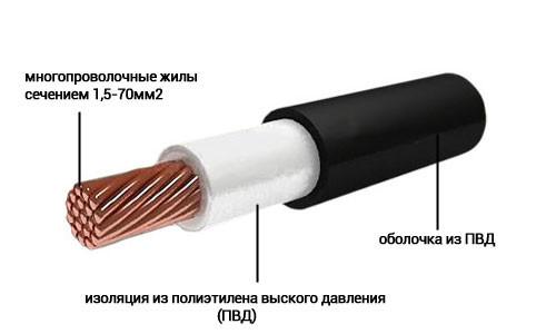 Конструкция провода ВПП