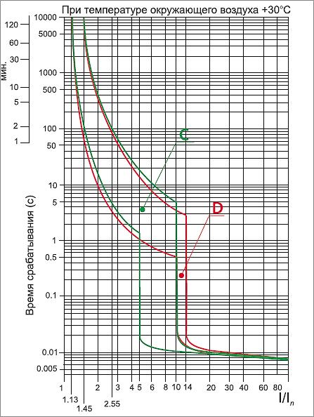 Часова характеристика ВА47-100