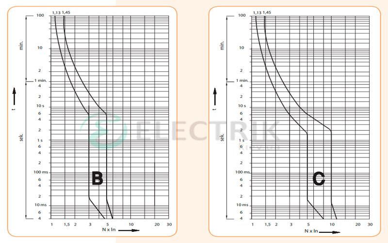 Автоматический-выключатель-ETIMAT-6-(6кА)-характеристика-отключения-В-и-С