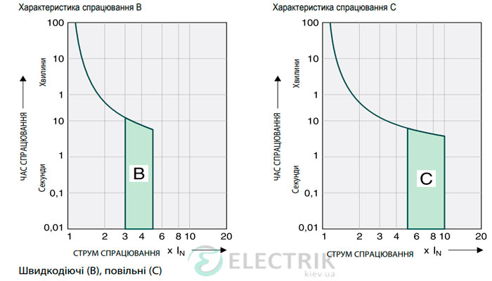 Автоматический-выключатель-Eaton-HL-4-характеристика